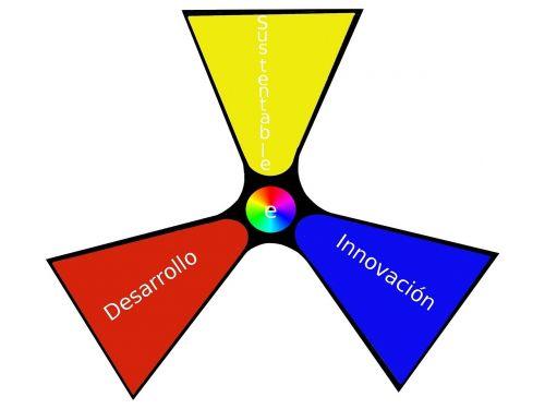 plėtra,inovacijos,tvarus